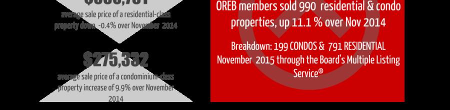 Ottawa Real Estate Update: November 2015